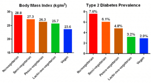 diabetes-figura-grafico